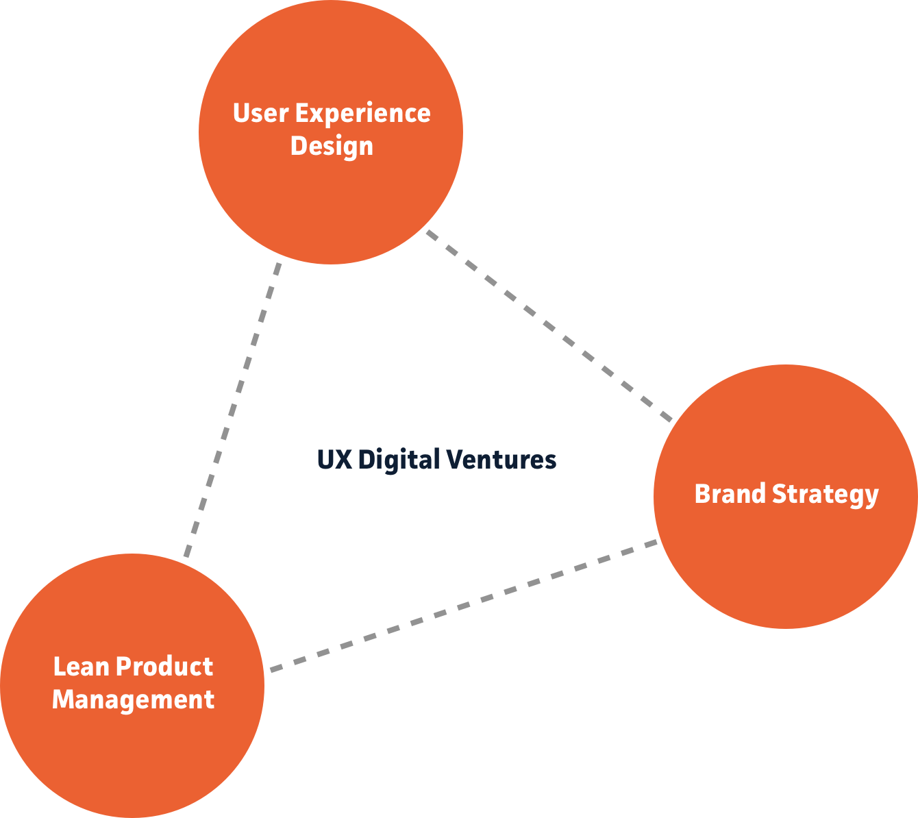 UX Digital Ventures - Die Kombination aus UX Design, Brand Strategy und Lean Product Management